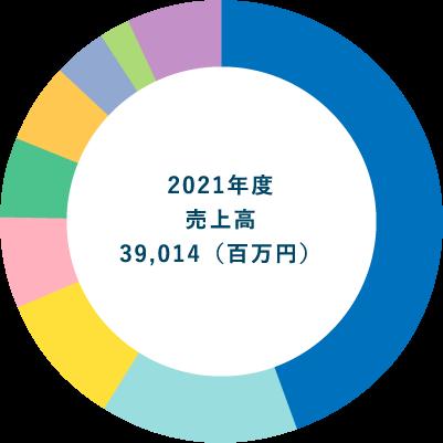 2018年売上高41,450(百万円)